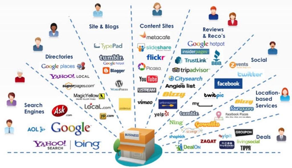 Internet press web Marketing Strategy